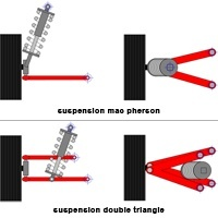 Suspension utilitaire