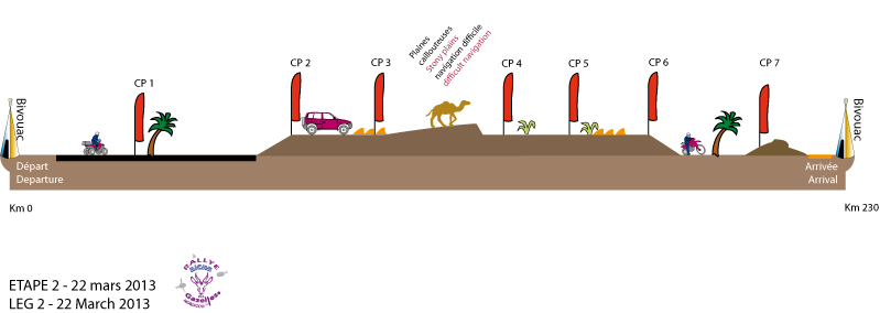 graph-etape-2-2013